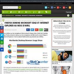 Firefox domine Microsoft Edge et Internet explorer au mois d'avril