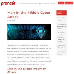 Man-in-the-Middle Cyber Attack