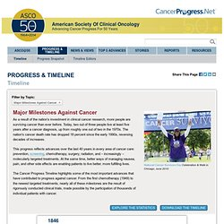 Timeline: Major Milestones Against Cancer