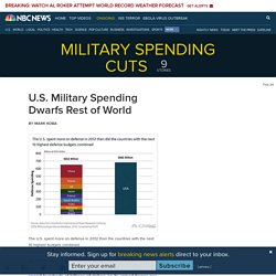 U.S. Military Spending Dwarfs Rest of World