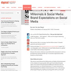 Millennials & Social Media: Brand Expectations on Social Media