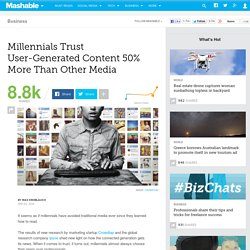 Millennials Trust User-Generated Content 50% More Than Other Media