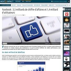 Facebook : 3,5 milliards de chiffre d'affaires et 1,4 milliard d'utilisateurs