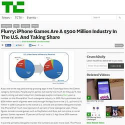 Flurry: iPhone Games Are A $500 Million Industry In The U.S. And Taking Share