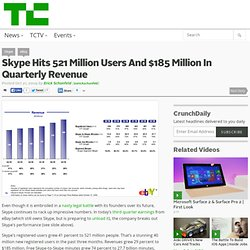 Skype Hits 521 Million Users And $185 Million In Quarterly Reven