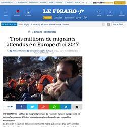 Trois millions de migrants attendus en Europe d'ici 2017