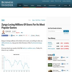 Zynga Losing Millions Of Users For Its Most Popular Games