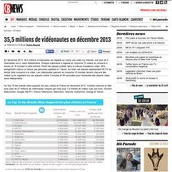 35,5 millions de vidéonautes en décembre 2013