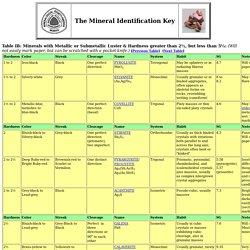 Mineral Identification Key - Table IB