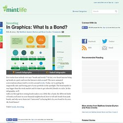 In Graphics: What Is a Bond?
