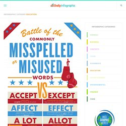 Commonly Misspelled or Misused Words [Infographic]