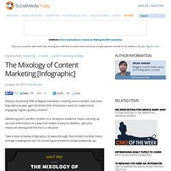 The Mixology of Content Marketing [Infographic]