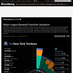 MLB Team Valuations