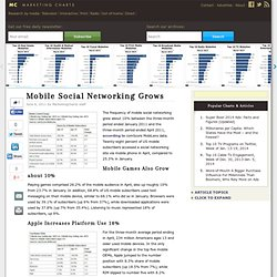 Mobile Social Networking Grows
