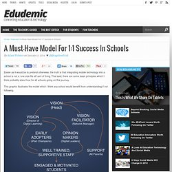 A Must-Have Model For 1:1 Success In Schools