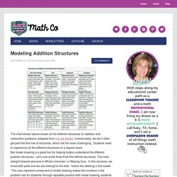 Modeling Addition Structures - Math Coach's Corner
