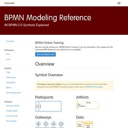 BPMN Modeling Reference - All BPMN 2.0 Symbols explained