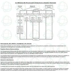 Modelo de Planeación Estratégica