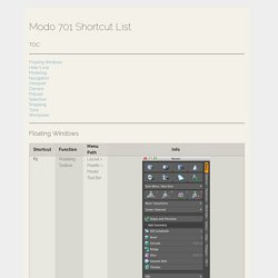 ModoShortcuts