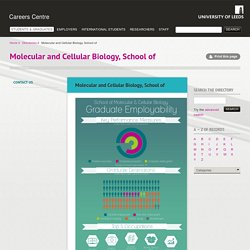 Molecular and Cellular Biology, School of