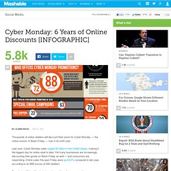Cyber Monday: 6 Years of Online Discounts