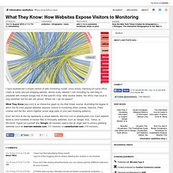 What They Know: How Websites Expose Visitors to Monitoring
