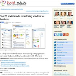 Top 20 social media monitoring vendors for business