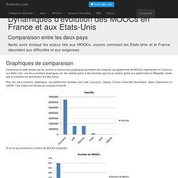 MOOCs : comparaison entre la France et les Etats-Unis.