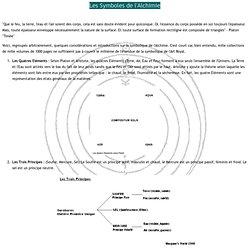 s World - Symboles de l'Alchimie
