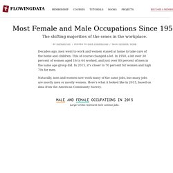 Most Female and Male Occupations, Since 1950