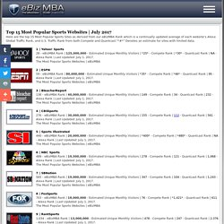 Top 15 Most Popular Sports Websites