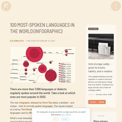 100 most-spoken languages in the world
