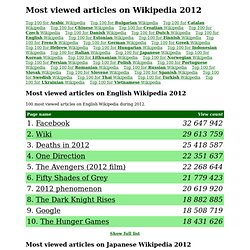 Most visited pages on Wikipedia 2012