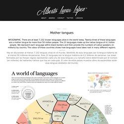 Mother tongues - www.lucasinfografia.com