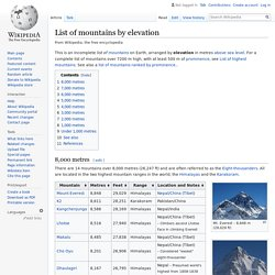 List of mountains by elevation