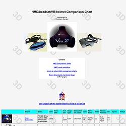 Head Mounted Displays/VR-Helmets Market Overview