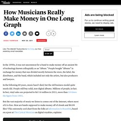 How Musicians Really Make Money in One Long Graph