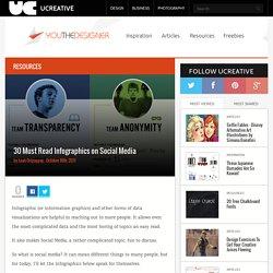 30 Must Read Infographics on Social Media