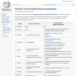 Timeline of myocardial infarction pathology