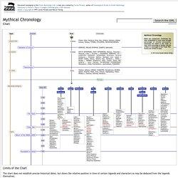 Mythical Chronology