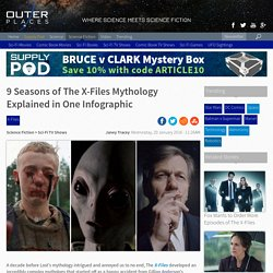 9 Seasons of The X-Files Mythology Explained in One Infographic