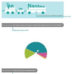 Ile de Nantes - Sur la voie de la mobilite durable ?