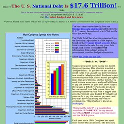 Federal Budget Spending and the National Debt