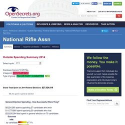 National Rifle Assn Outside Spending