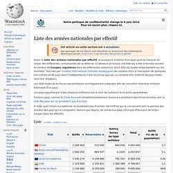 Liste des armées nationales par effectif