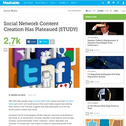 Social Network Content Creation Has Plateaued [STUDY]