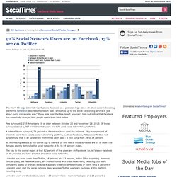 92% Social Network Users are on Facebook, 13% are on Twitter