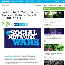 Social Network Wars: How The Five Major Platforms Stack Up [INFOGRAPHIC]