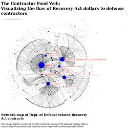 Network map of Dept. of Defense Recovery Act contracts