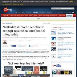 Neutralité du Web : cet obscur concept résumé en une (bonne) infographie